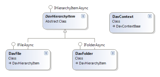 The diagram of the core classes of your project