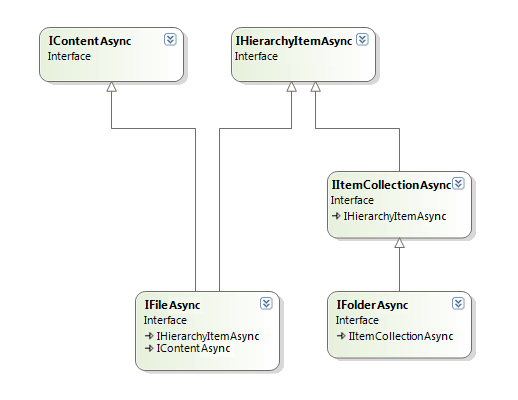 The class diagram for .Net Interfaces