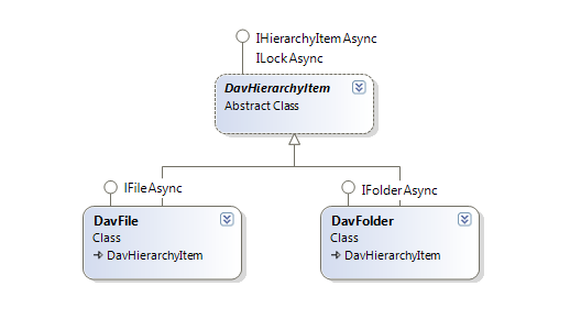 The class diagram for ILockAsync interface