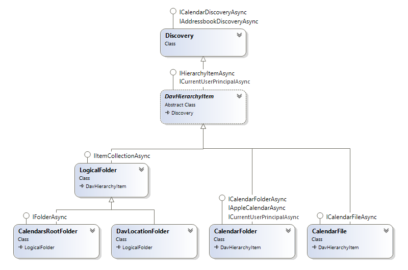 CalDAV classes diagram in CalDAVServer.SqlStorage sample.