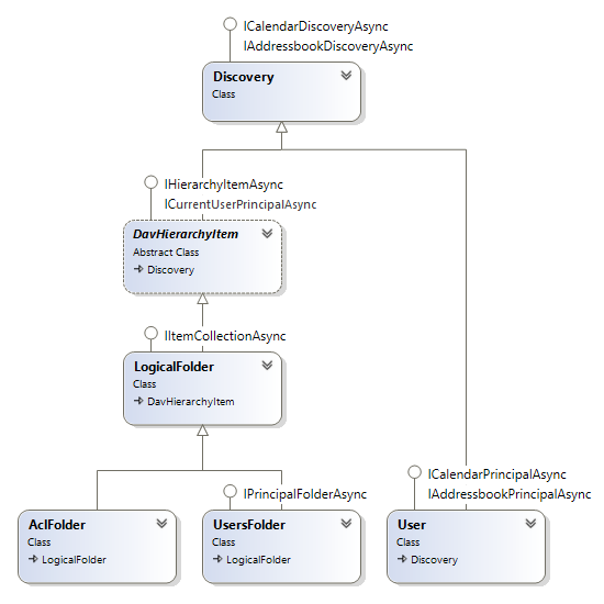 ACL classes diagram in CalDAVServer.SqlStorage sample.
