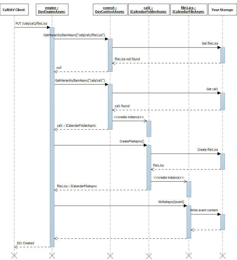 Event and to-do creation sequence diagram.