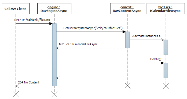 Events and to-dos deletion sequence diagram.
