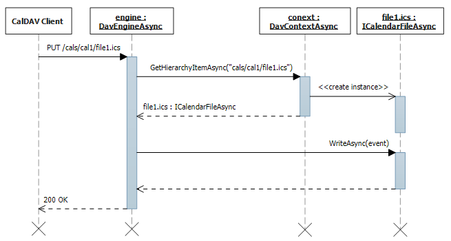 Event and to-do update sequence diagram.