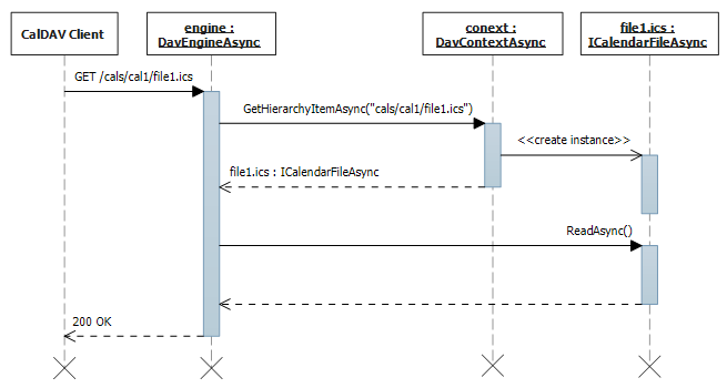 Event and to-do reading sequence diagram.