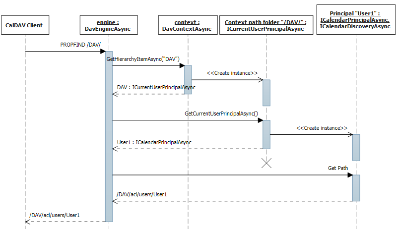 Current user principal sequence diagram.