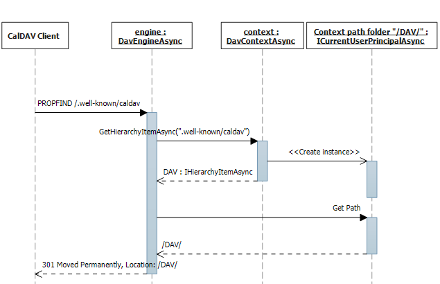 .well-known CalDAV request sequence diagram.
