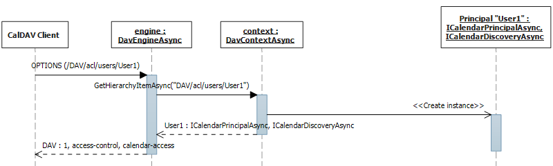 Features support discovery sequence diagram.
