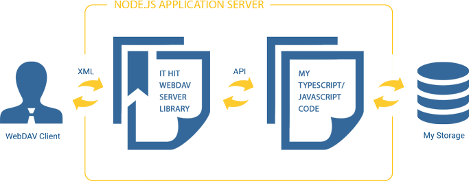 WebDAV Server Engine for Node js